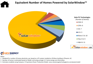 Key to typical Solar PV Technologies referenced in the Charts: CIGS: Copper Indium Gallium Selenide;CdTe: Cadmium Telluride; CIS: Copper Indium Selenide; A-Si: Amorphous Silicon; Mono C-Si: Monocrystalline Silicon; Poly C-Si: Polycrystalline Silicon, and; H&A-Si: Hybrid Monocrystalline & Amorphous Silicon.