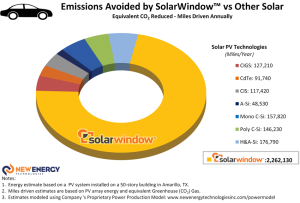 Key to typical Solar PV Technologies referenced in the Charts: CIGS: Copper Indium Gallium Selenide; CdTe: Cadmium Telluride; CIS: Copper Indium Selenide; A-Si: Amorphous Silicon; Mono C-Si: Monocrystalline Silicon; Poly C-Si: Polycrystalline Silicon, and; H&A-Si: Hybrid Monocrystalline & Amorphous Silicon.
