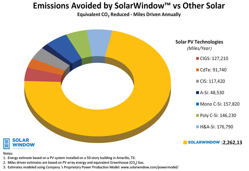 EmissionsChart-updatedLogo-web